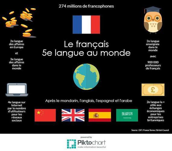 le français 5e langue au monde