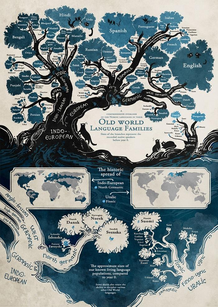 árbol-idiomas-minna-sundberg