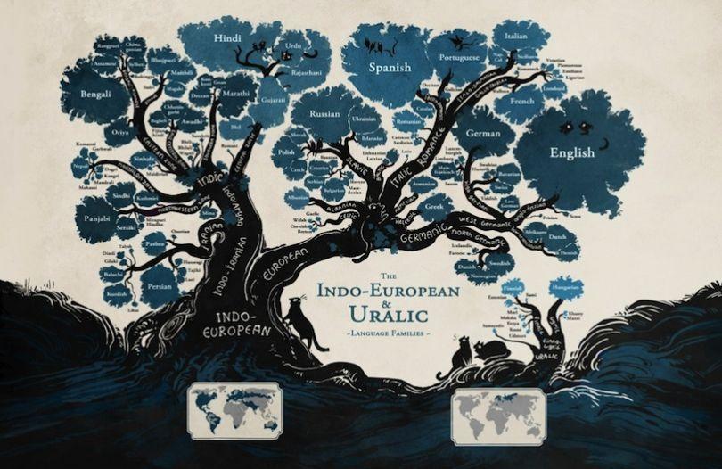 arbres des langues