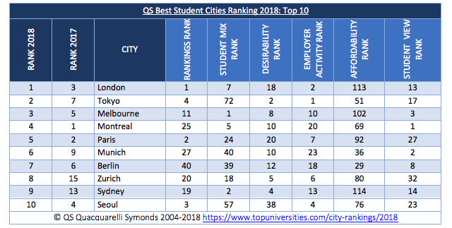 QS Best Students Cities