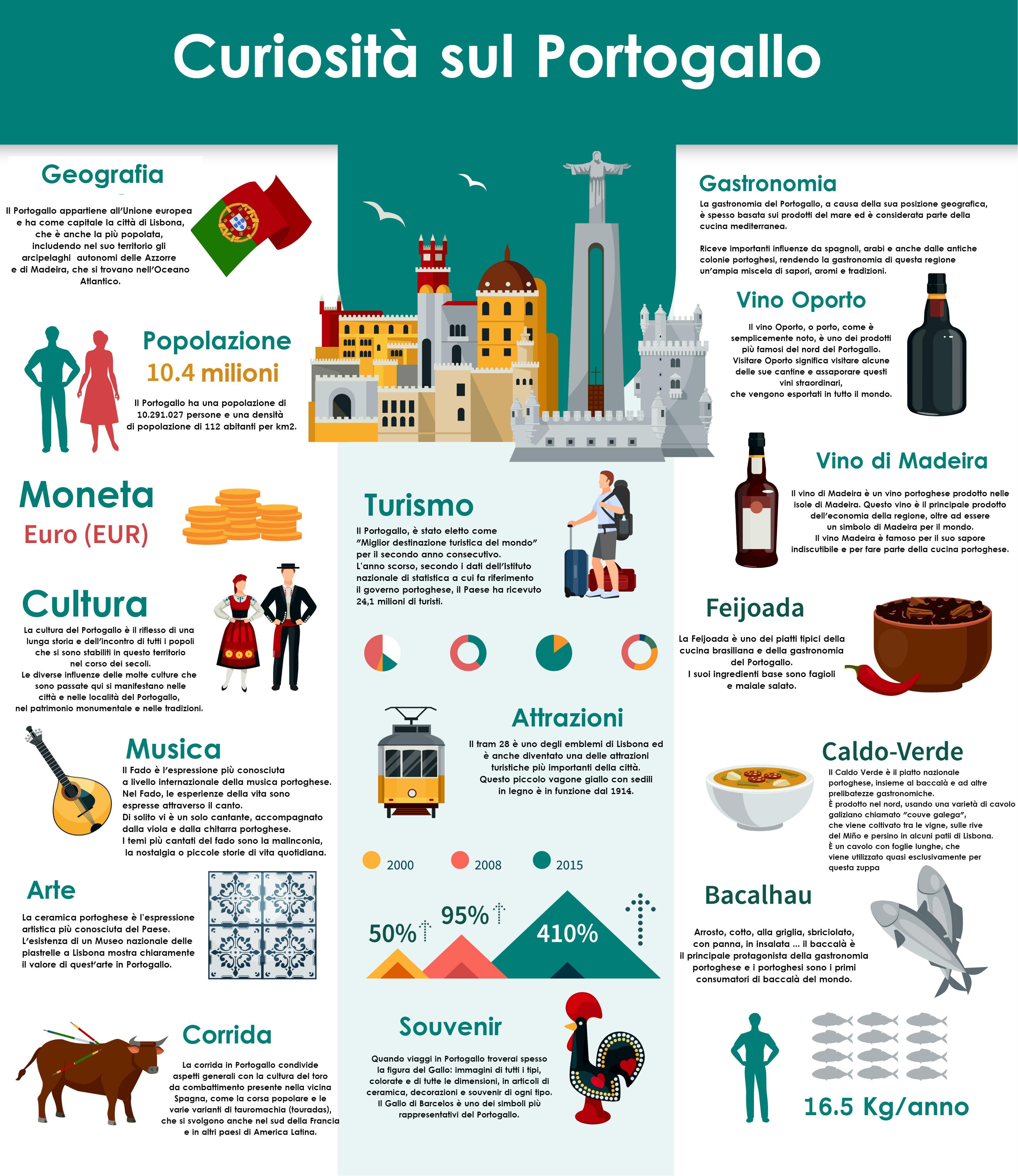 Curiosità sul Portogallo: scopri tutto ciò che c'è da sapere sul Portogallo attraverso quest'ingografica